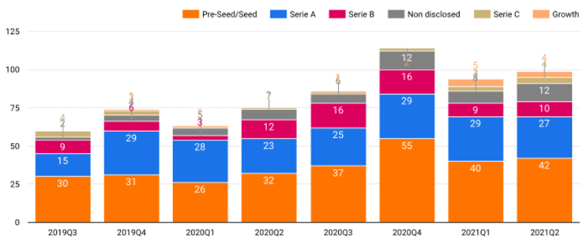 Estabilidad general y cifras récord en las fases más maduras