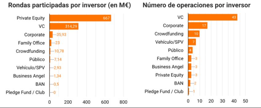 Los fondos de Private Equity, a la cabeza de la inversión