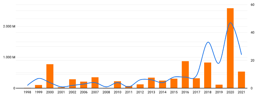 Las ventas de compañías arrancan durante el Q2 de 2021