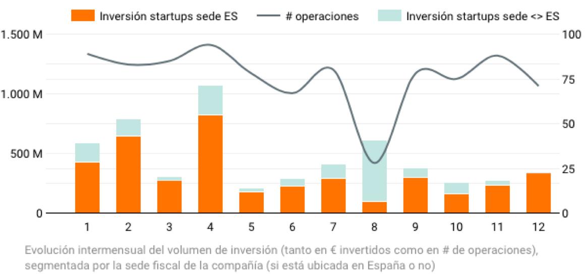Las startups españolas seducen al mercado internacional.